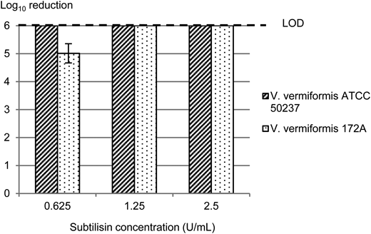 Amoebicidal effect of subtilisin (protease) at different concentrations on V. vermiformis cysts (LOD).