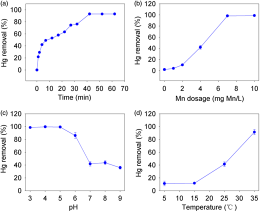 Hg(II) removal by in situ MnOx adsorption combined with PAC under different experimental conditions. (a) Effect of time; (b) effect of Mn dosage; (c) effect of pH; and (d) effect of temperature.