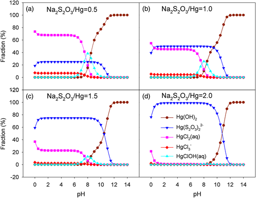 Mercury species at different Na2S2O3/Hg with pH values. Hg concentration, 30 μg/L (0.15 μmol/L); and Cl–, 0.01 mol/L.