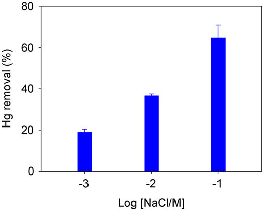 Hg(II) removal by in situ MnOx adsorption combined with PAC at different ionic strengths. Mn dosage, 4 mg/L; pH, 7.0; time, 15 minutes; and temperature, 25 °C.