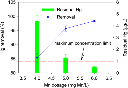 Hg(II) removal by in situ MnOx adsorption combined with PAC in actual drinking source water. Time, 15 minutes; and temperature, 24 °C.