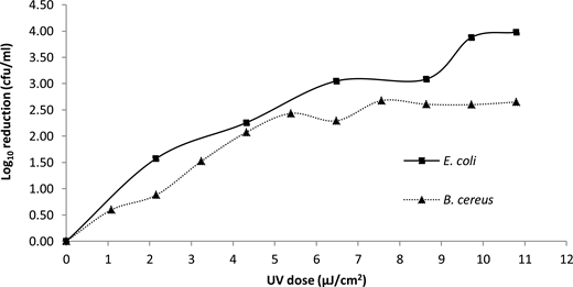 Log10 reduction of vegetative test species via a flow through pulsed UV system at an RT of 120seconds and a flow rate of 24 L/h (±SD).