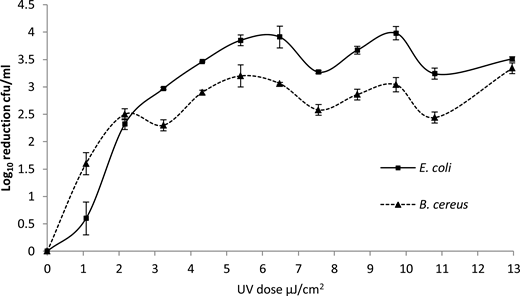 Log10 reduction of vegetative test species via a flow through pulsed UV system at an RT of 60seconds and a flow rate of 30 L/h (±SD).