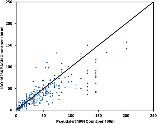 Scatter plot of the counts from paired sample results from the Trial Method (Pseudalert/Quanti-Tray) and the Reference Method (ISO 16266 and MoDW Part 8 PACN agar) for the combined data sets of routine and artificially contaminated hospital water samples.
