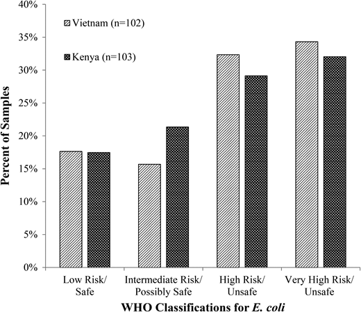 Percentage of improved source samples with associated E. coli risk.