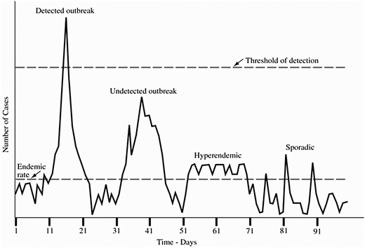 Limits to outbreak detection (Frost et al. 1996). Republished with permission of American Water Works Association, from J. AWWA 88 (9) (September 1996). Copyright ©1996 American Water Works Association; permission conveyed through Copyright Clearance Center, Inc.