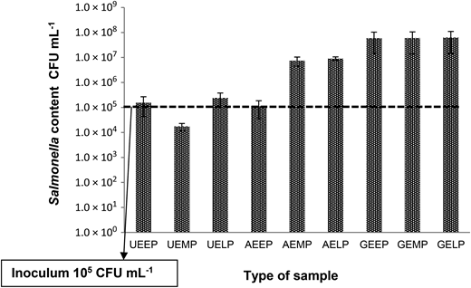 Fate of S. Birkenhead in unsterile (U) and sterilised (autoclaved, A; γ-irradiated, G) air dried pan sludge samples (early, EEPa; middle, EMP; late, ELPa) collected from WWTP E incubated at 20 °C for 48 h. Mean values are shown for triplicate tests and two replicates per treatment; error bars show 1 SD. The dashed line indicates the initial concentration of S. Birkenhead inoculum.