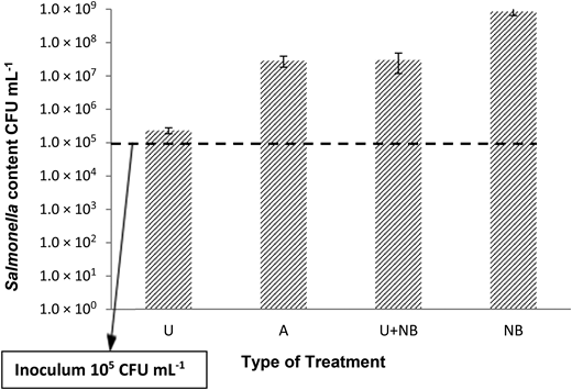 Effect of NB supplementation and sterilisation treatment (unsterile, U; autoclaved, A) of mesophilic anaerobically digested sludge from WWTP T (TMAD) on growth of S. Birkenhead after incubation for 24 h at 37 °C, compared to a NB control. Mean values are shown for triplicate tests and two replicates per treatment; error bars show 1 SD. The dashed line indicates the initial concentration of S. Birkenhead inoculum.