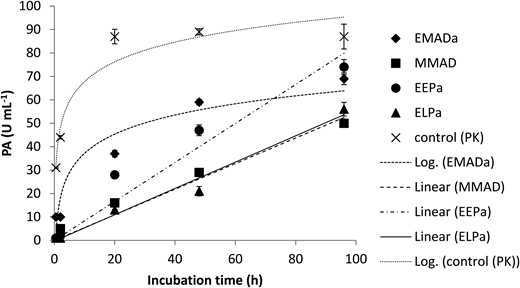 Protease activity in mesophilic anaerobically digested (EMADa and MMAD) and air dried pan (early, EEPa; late, ELPa) sludge samples collected from WWTP E and M. Mean values are shown for triplicate tests and two replicates per treatment; error bars show 1 SD. Log relationships are shown for Control (PK) (r2 = 0.93) and EMADa (r2 = 0.91), otherwise linear relationships are shown, for: EEPa (r2 = 0.95), ELPa (r2 = 0.98), MMAD (r2 = 0.95). Rates for PA (U mL−1 h−1 ± 95% confidence limit) were determined by linear regression from linear sections of data: Control (PK), 24.1 ± 6.2; EMADa, 1.33 ± 0.14; EEPa, 0.83 ± 0.05; ELPa, 0.56 ± 0.03; MMAD, 0.55 ± 0.03. P values for all fitted curves were <0.005.