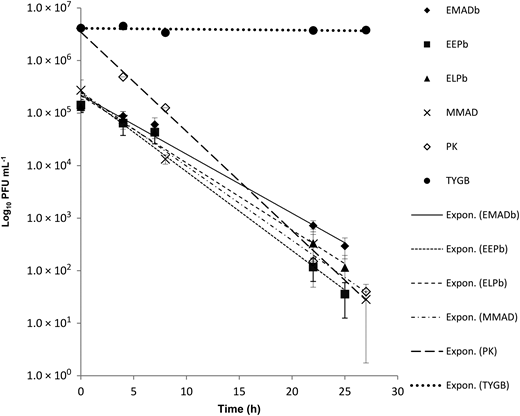 Effect of extracts from different sludge types (mesophilic anaerobically digested, EMADb and MMAD; early air dried pan, EEPb; late air dried pan, ELPb) as protease sources for the removal of MS2 coliphage compared to positive (PK) and negative (TYGB) controls. Error bars show 1 SD. Exponential trend lines were fitted to the data: EMADb (r2 = 0.97), EEPb (r2 = 0.97), ELPb (r2 = 0.94), MMAD (r2 = 0.97), PK (r2 = 0.99), TYGB (r2 = 0.12). P values for data in all incubations were <0.005, except for the negative control, P = 0.11.