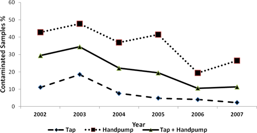 Variations in level of contamination of water samples by source, collected during 2002–2007 in Chandigarh (N = 662).