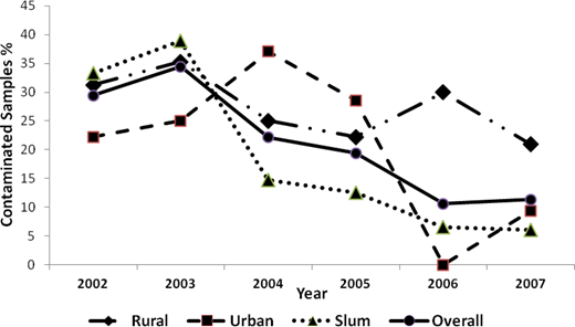 Variations in level of contamination of water samples by area, collected during 2002–2007 in Chandigarh [N = 662; p (rural) = 0.76, p (urban) = 0.02, p (slum) = 0.00, p (overall) = 0.00].