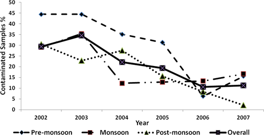 Seasonal variations in level of contamination of water samples collected during 2002–2007 in Chandigarh (N = 662).