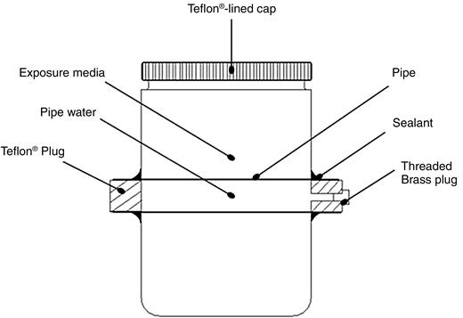 Pipe-bottle apparatus.