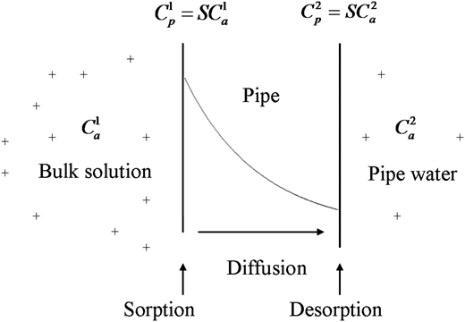 Schematic of permeation of organic contaminants through PE pipes.