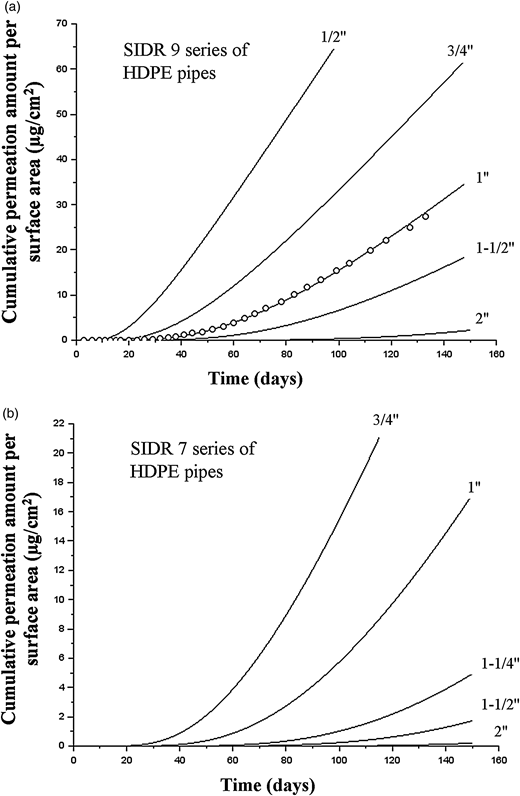 Simulated permeation curves of benzene for SIDR 9 and SIDR 7 series HDPE pipes (concentration of benzene in soil pore water: 31.2 ± 2.9 mg/L).