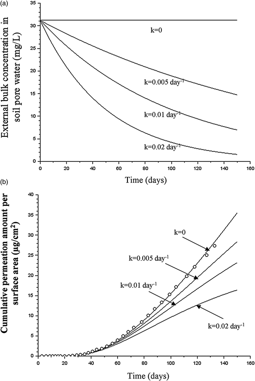 (a) Change in external concentration with first-order degradation; (b) simulated permeation curves of benzene for 25 mm (1 inch) SIDR 9 HDPE pipe when the first-order degradation occurs.