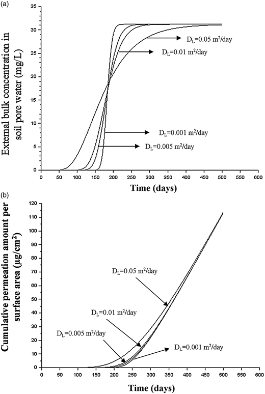 (a) Concentration profile for a continuous source with a constant input; (b) simulated permeation curves of benzene for 25 mm (1 inch) SIDR 9 HDPE pipe that is buried in an aquifer with a continuous source releases benzene at 10 m away (average linear groundwater velocity vx = 0.056 m/day).