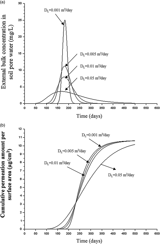 (a) Concentration profile for a pulse source; (b) simulated permeation curves of benzene for 25 mm (1 inch) SIDR 9 HDPE pipe that is buried in an aquifer where a pulse source releases benzene at 10 m away (average linear groundwater velocity vx = 0.056 m/day; mass of benzene released: 38 mg/m2).
