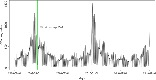 Daily number of MAGE cases from 1 September 2008 to 31 December 2010.
