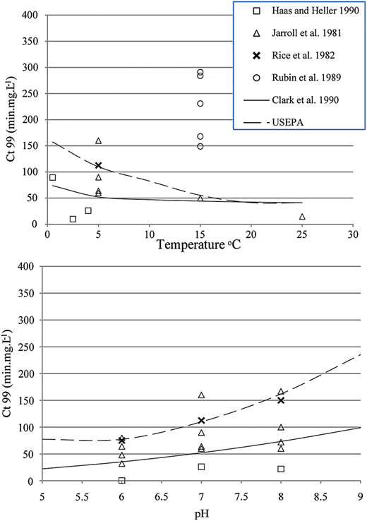 Illustration of published Giardia susceptibility data, and best-fit (solid line) model from Clark et al. (1990) and upper uncertainty bound (dashed line) applied in the USEPA long-term surface water treatment rule.