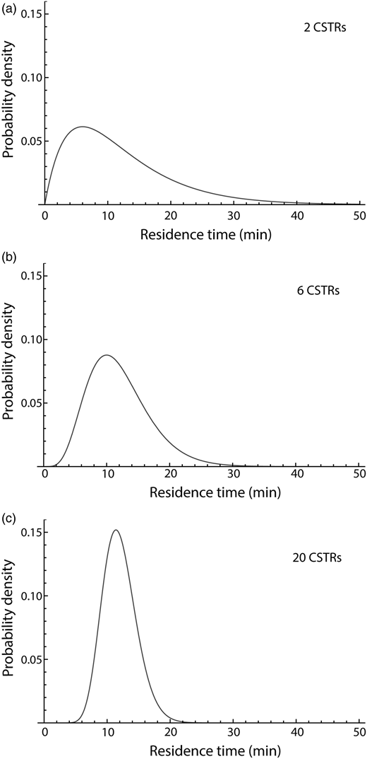 Influence of assumed number of CSTRs on the residence time distribution applied in the QMRA tool.