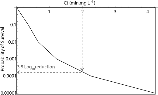 Generic example of a survival function S(Ct) illustrating the relationship between Ct, probability of survival and the Log10 reduction.