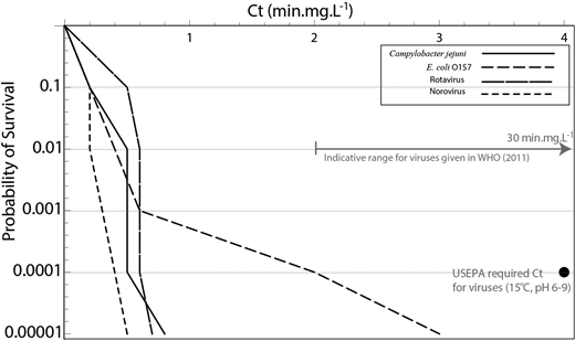 Selected survival functions S(Ct) for reference viruses and bacteria in QMRA tool, with comparisons to the indicative ranges given in the WHO drinking water guidelines (2011) (indicated by the arrow bar 2–30 min mg L–1) and the USEPA Ct requirements.