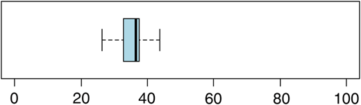 Box plot showing the reading ease range of 30 CCRs.