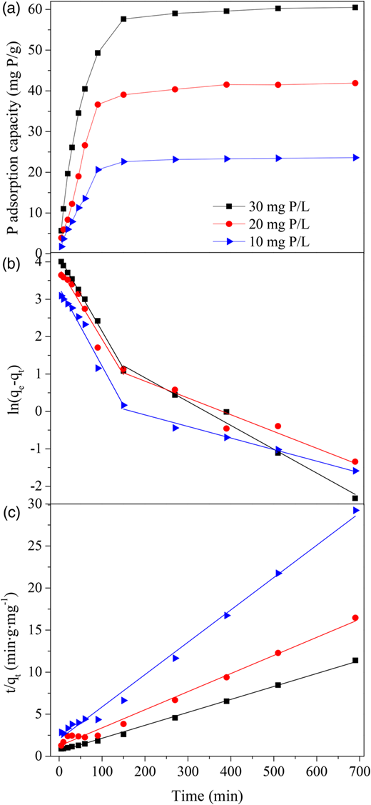 Kinetic behaviors of phosphate adsorption onto ZnO. (a) Effect of contact time and initial phosphate concentration. (b) Pseudo-first-order kinetic model for phosphate adsorption. (c) Pseudo-second-order kinetic model for phosphate adsorption.
