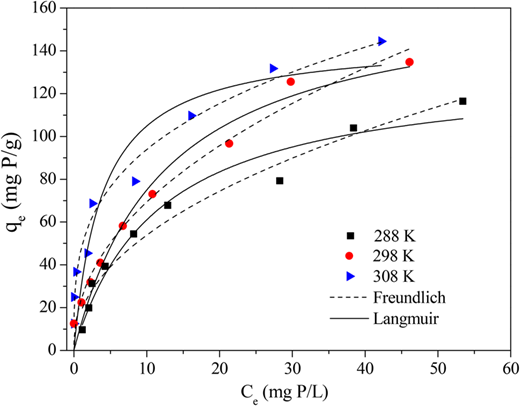 Langmuir and Freundlich isotherms of ZnO at 288, 298, and 308 K.