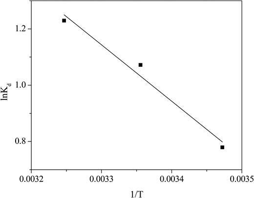 Van't Hoff plot for phosphate adsorption onto ZnO.
