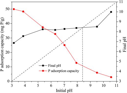 Effect of solution pH on phosphate adsorption onto ZnO.