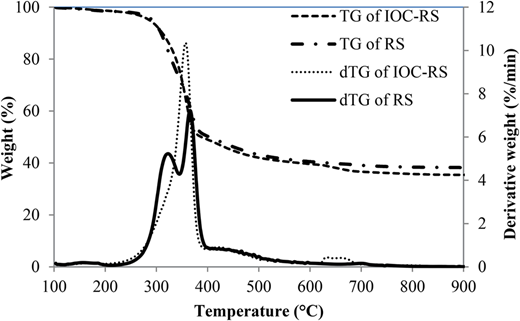 TGA and DTG thermograms of RS and IOC-RS.