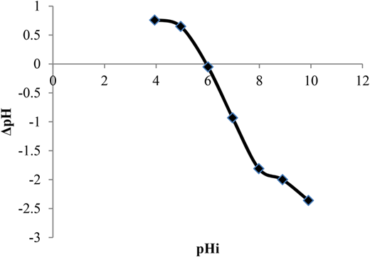 Plot of ΔpH against pHi of IOC-RS. Experimental conditions: sorbent amount = 4 g/L, ultrapure water pH range = 4–10, shaking time = 4 h, temperature = 22 ± 2 °C.