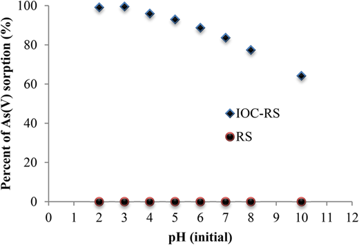 Effect of pH on the adsorption of As(V) with RS and IOC-RS. Experimental conditions: initial arsenate concentration = 50 mg/L, sorbent amount = 4 g/L, pH range = 2–10, temperature = 22 ± 2 °C, shaking time = 8 h.