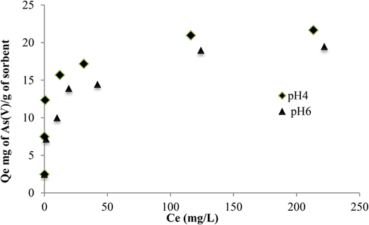 Effect of initial As(V) ion concentration on the adsorption of As(V) ion with IOC-RS. Experimental conditions: initial arsenate concentration range (10–300 mg/L), pH = 6 and 4, sorbent amount = 4 g/L, adsorption temperature = 22 ± 2 °C, shaking time = 24 h.