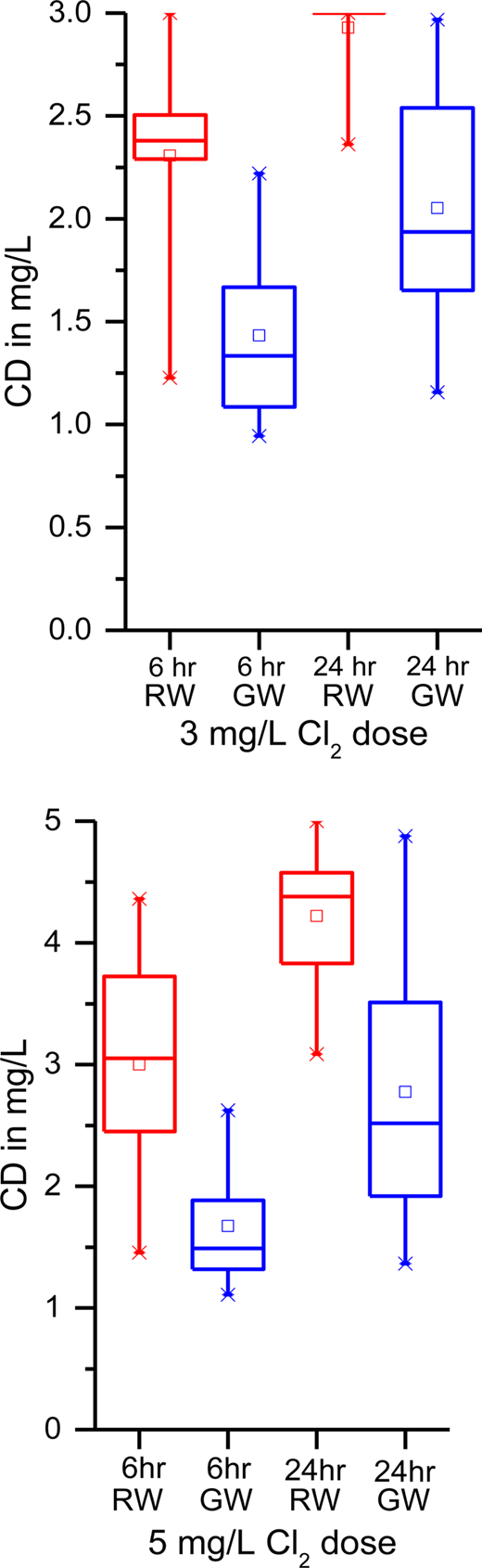 Comparison of CD values for RW and GW at different chlorination doses and contact times.