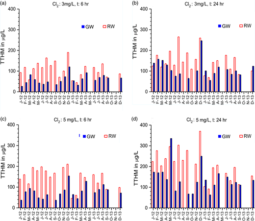 Temporal variation and comparison of TTHM formation potential of GW and RW at different chlorination conditions.