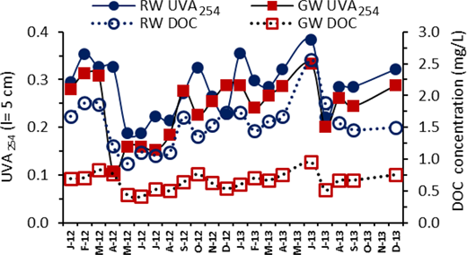 Temporal variation and comparison of UVA254 with DOC in both water types.