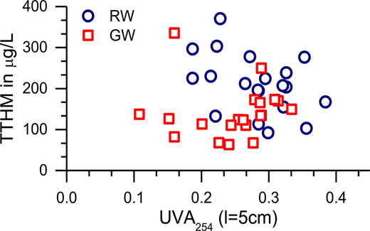 Correlation of UVA254 with TTHM formation at 5 ppm Cl2 after 24 hours.