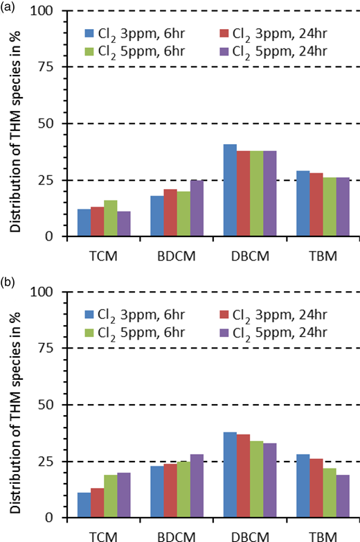 Percentage distribution of four THM species in chlorinated RW for: (i) Cl2 3 ppm, 6 hours; (ii) Cl2 3 ppm, 24 hours; (iii) Cl2 5 ppm, 6 hours; (iv) Cl2 5 ppm, 24 hours (a); and in chlorinated GW for (i) Cl2 3 ppm, 6 hours; (ii) Cl2 3 ppm, 24 hours; (iii) Cl2 5 ppm, 6 hours; (iv) Cl2 5 ppm, 24 hours (b).