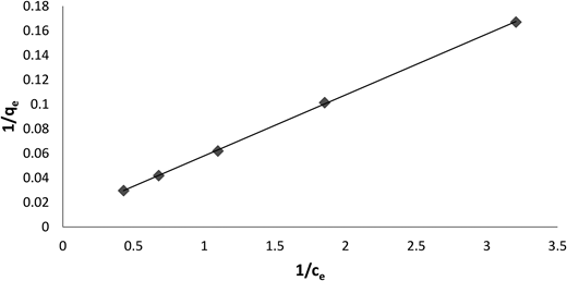 Langmuir plot for adsorption of Pb(II) onto nanostructured γ-alumina. Conditions: adsorbent dose 5 g/L and pH 4.5.