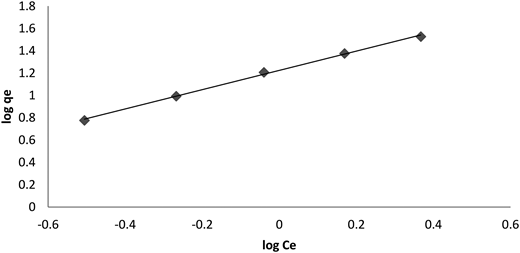 Freundlich plot for adsorption of Pb(II) onto nanostructured γ-alumina. Conditions: adsorbent dose 5 g/L and pH 4.5.