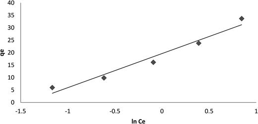 Temkin plot of adsorption of Pb(II) onto nanostructured γ-alumina. Conditions: adsorbent dose 5 g/L and pH 4.5.