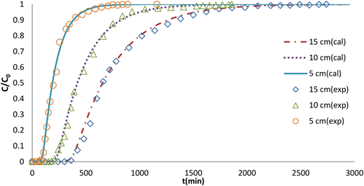 Comparison of experimental breakthrough curves with different theoretical bed heights (C0 = 100 mg/L, Q0 = 6 mL/min).