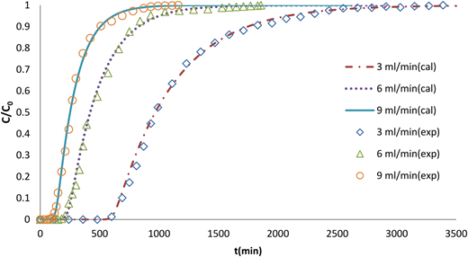 Comparison of experimental breakthrough curves with different theoretical flow rates (C0 = 100 mg/L, L0 = 10 cm).