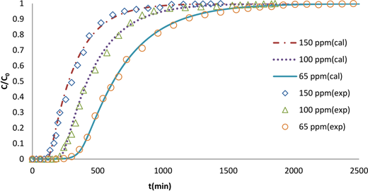 Comparison of experimental breakthrough curves with different theoretical initial concentrations (Q0 = 6 mL/min, L0 = 10 cm).