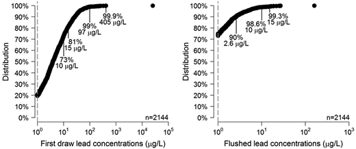 Lead concentrations in (a) first draws and (b) flushed samples collected during the 2012 and 2013 VAHWQP drinking water clinics. Dashed lines represent the detection limit (1 μg/L).