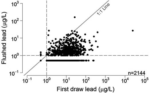 First draw lead concentrations compared to lead concentrations after 5 minutes of flushing. Dashed lines represent the detection limit (1 μg/L). Samples below the detection limit were set to 0.5 μg/L.